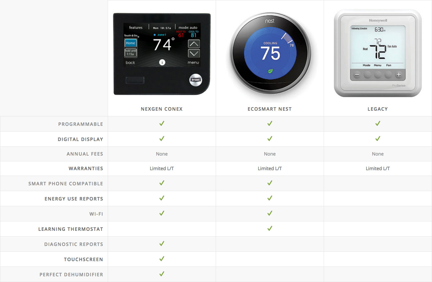 Thermostats Table
